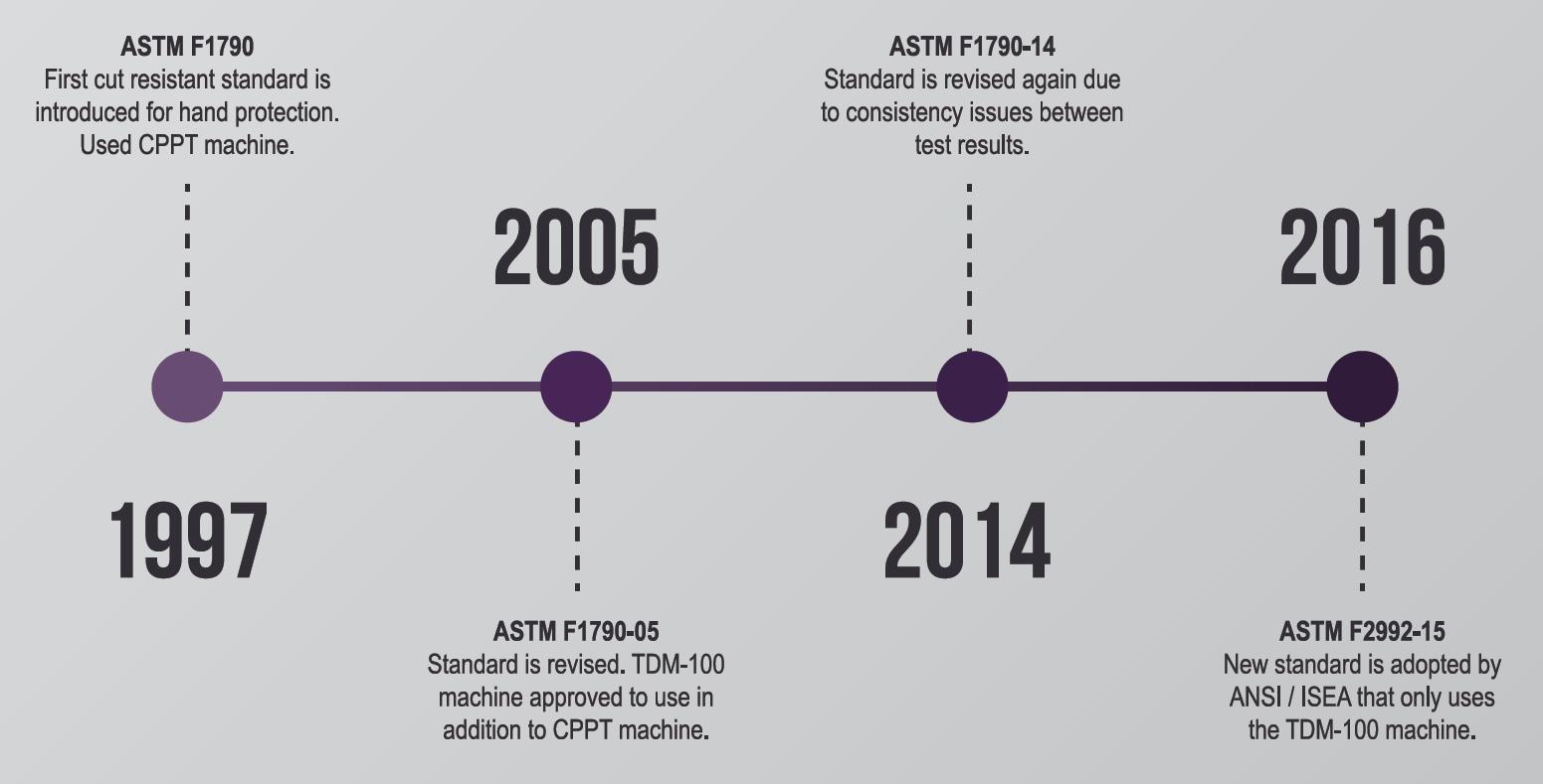 ASTM Cut Standards Graph